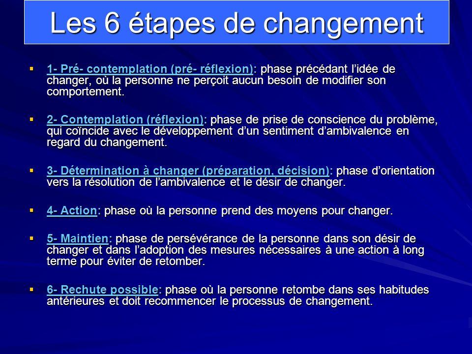 Les 6 étapes de changement 1- Pré- contemplation (pré- réflexion): phase précédant lidée de changer, où la personne ne perçoit aucun besoin de modifie