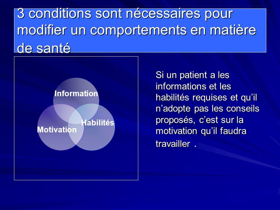 3 conditions sont nécessaires pour modifier un comportements en matière de santé Si un patient a les informations et les habilités requises et quil na
