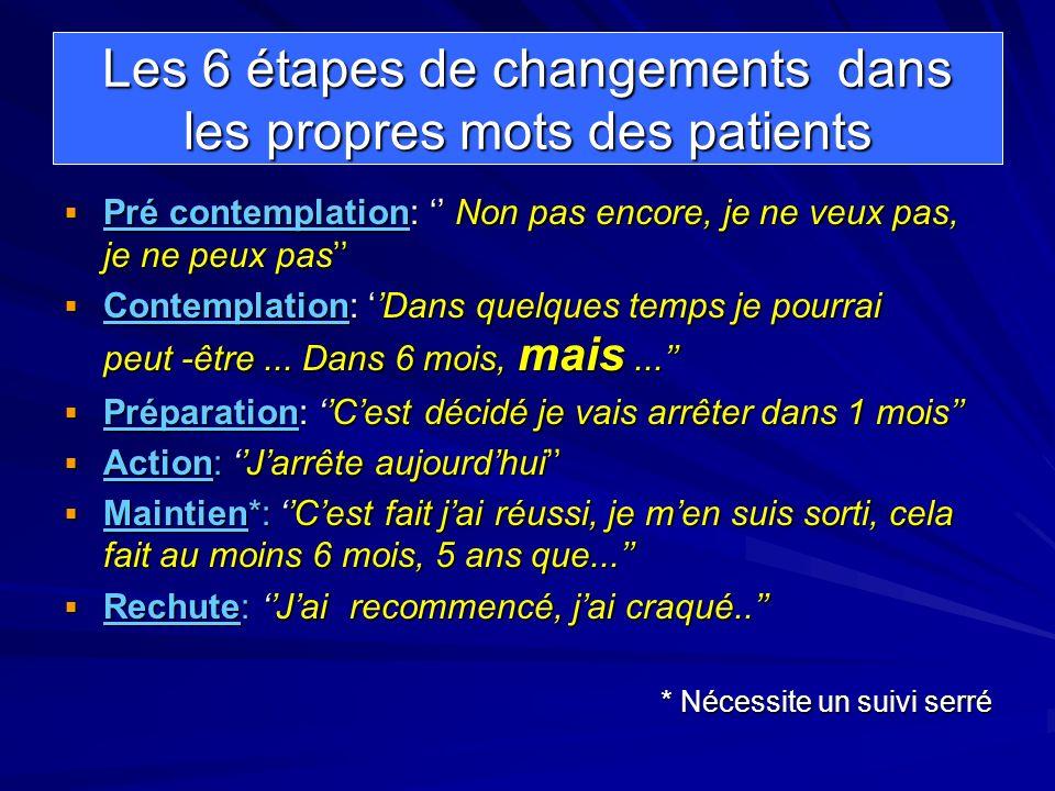 Les 6 étapes de changements dans les propres mots des patients Pré contemplation: Non pas encore, je ne veux pas, je ne peux pas Pré contemplation: No