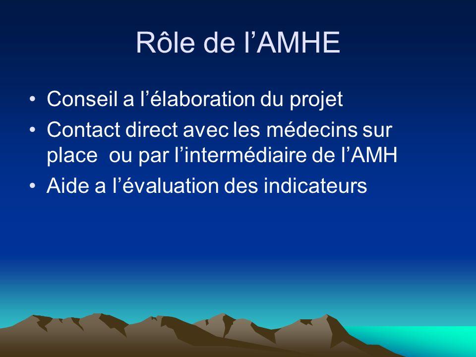 Rôle de lAMHE Conseil a lélaboration du projet Contact direct avec les médecins sur place ou par lintermédiaire de lAMH Aide a lévaluation des indicateurs