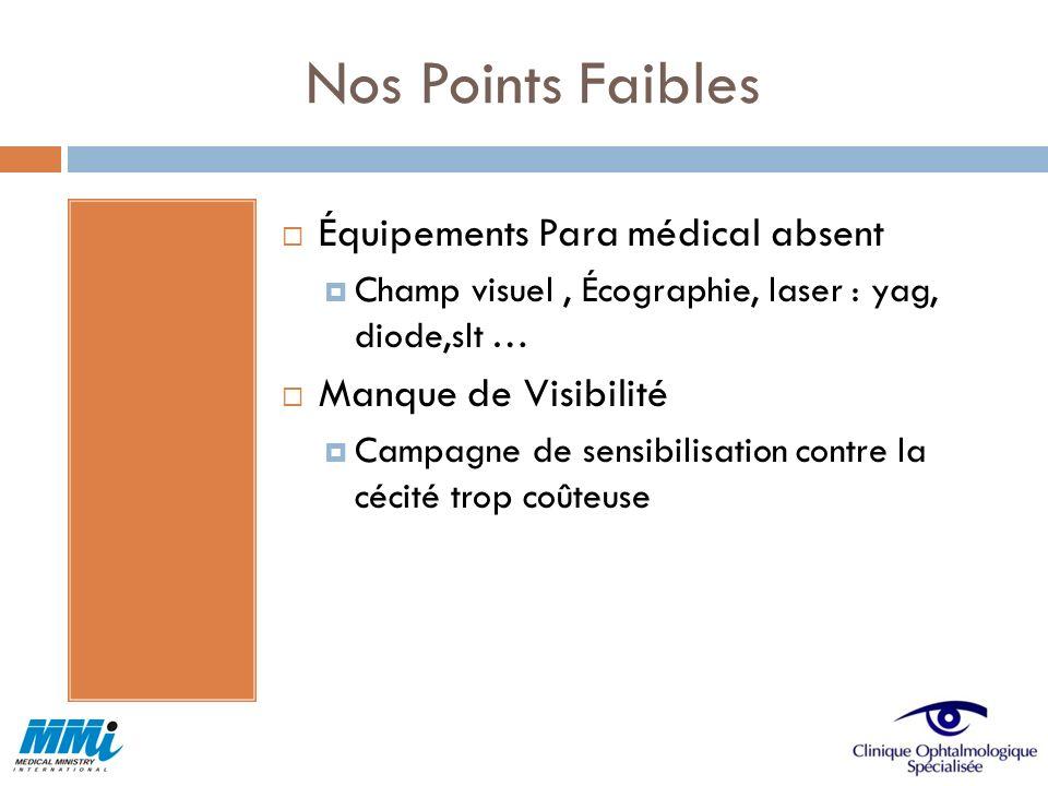 Nos Points Faibles Équipements Para médical absent Champ visuel, Écographie, laser : yag, diode,slt … Manque de Visibilité Campagne de sensibilisation
