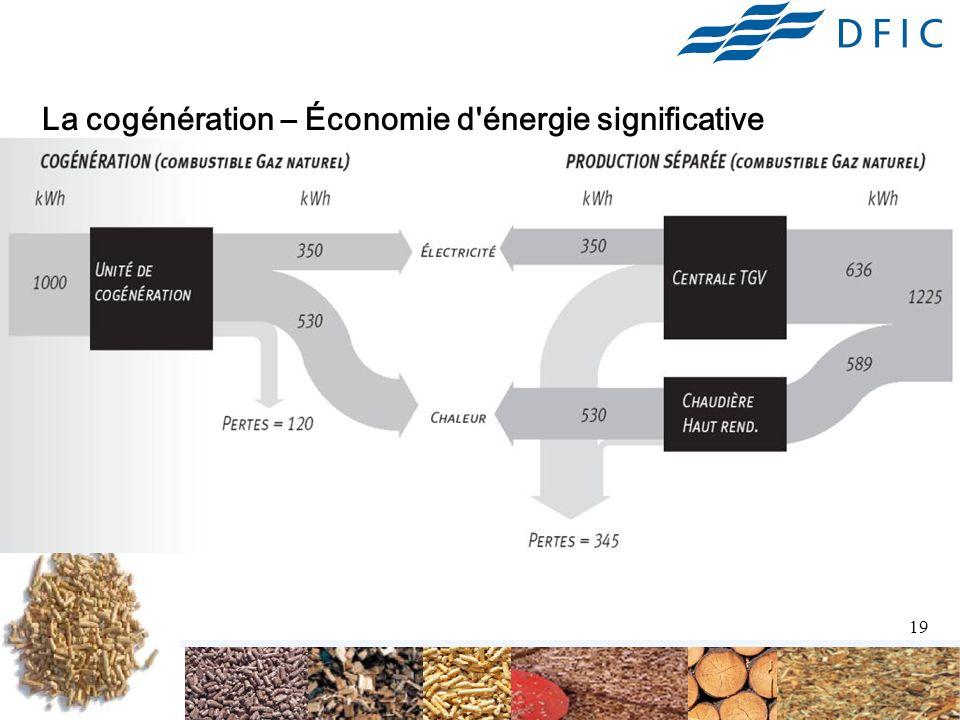 19 La cogénération – Économie d énergie significative