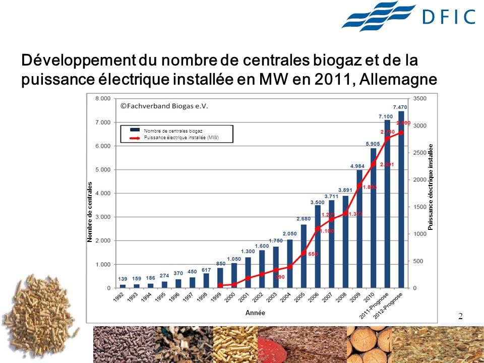3 Biogaz en Allemagne LAllemagne : leader en Europe, avec 50,5 % du rendement énergétique européen Traditionnellement: à partir de produits agricoles dans des fermes (représente actuellement environ 85 %) Tendance à de grandes (MW) installations avec utilisation de la chaleur (cogénération) Lavage et injection dans le réseau de gaz : 46 installations en 2011.