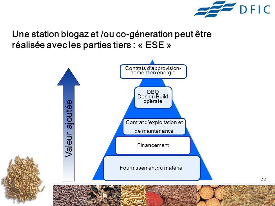 22 Une station biogaz et /ou co-géneration peut être réalisée avec les parties tiers : « ESE » Fournissement du matériel Contrat dexploitation et de maintenance Contrats dapprovision- nement en énergie DBO Design Build operate Financement Valeur ajoutée