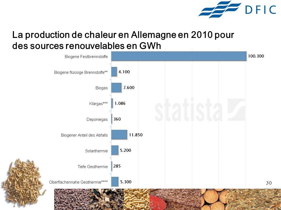 30 La production de chaleur en Allemagne en 2010 pour des sources renouvelables en GWh