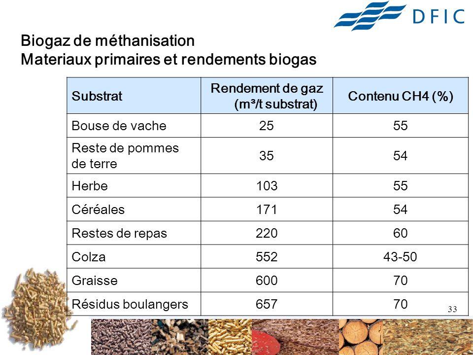 33 Biogaz de méthanisation Materiaux primaires et rendements biogas Substrat Rendement de gaz (m³/t substrat) Contenu CH4 (%) Bouse de vache2555 Reste de pommes de terre 3554 Herbe10355 Céréales17154 Restes de repas22060 Colza55243-50 Graisse60070 Résidus boulangers65770