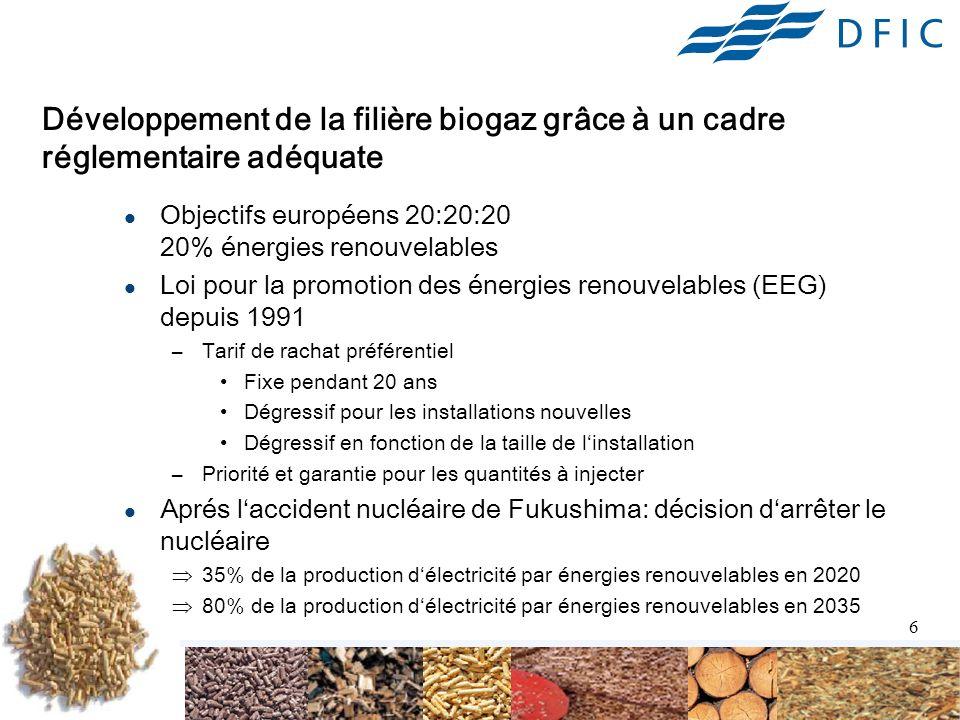 6 Développement de la filière biogaz grâce à un cadre réglementaire adéquate Objectifs européens 20:20:20 20% énergies renouvelables Loi pour la promotion des énergies renouvelables (EEG) depuis 1991 –Tarif de rachat préférentiel Fixe pendant 20 ans Dégressif pour les installations nouvelles Dégressif en fonction de la taille de linstallation –Priorité et garantie pour les quantités à injecter Aprés laccident nucléaire de Fukushima: décision darrêter le nucléaire 35% de la production délectricité par énergies renouvelables en 2020 80% de la production délectricité par énergies renouvelables en 2035