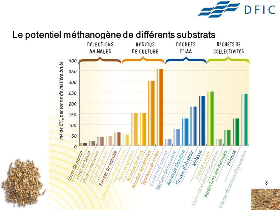 8 Le potentiel méthanogène de différents substrats