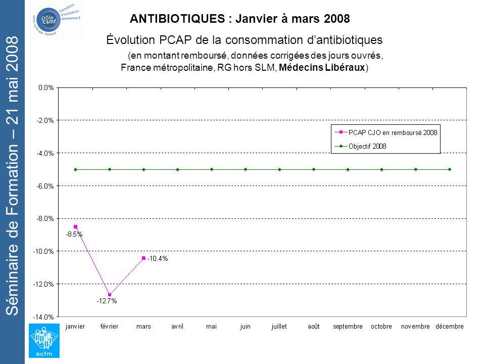 Séminaire de Formation – 21 mai 2008 ANTIBIOTIQUES : Janvier à mars 2008 Évolution PCAP de la consommation dantibiotiques (en montant remboursé, données corrigées des jours ouvrés, France métropolitaine, RG hors SLM, Médecins Libéraux)