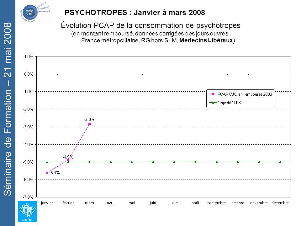 Séminaire de Formation – 21 mai 2008 PSYCHOTROPES : Janvier à mars 2008 Évolution PCAP de la consommation de psychotropes (en montant remboursé, données corrigées des jours ouvrés, France métropolitaine, RG hors SLM, Médecins Libéraux)