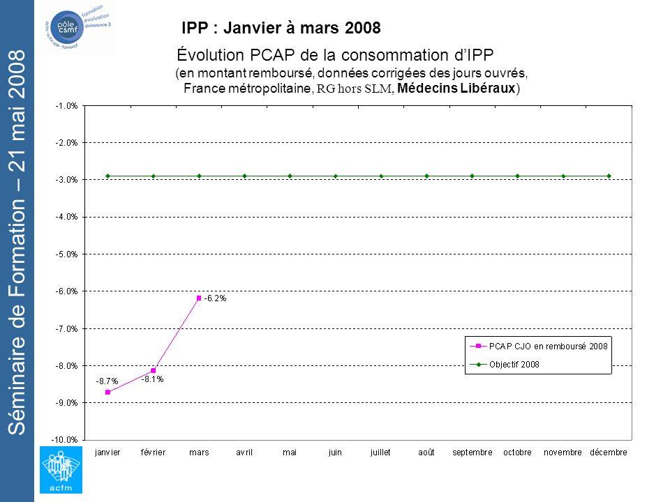 Séminaire de Formation – 21 mai 2008 IPP : Janvier à mars 2008 Évolution PCAP de la consommation dIPP (en montant remboursé, données corrigées des jours ouvrés, France métropolitaine, RG hors SLM, Médecins Libéraux)