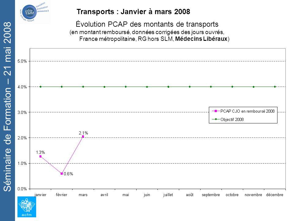 Séminaire de Formation – 21 mai 2008 Transports : Janvier à mars 2008 Évolution PCAP des montants de transports (en montant remboursé, données corrigées des jours ouvrés, France métropolitaine, RG hors SLM, Médecins Libéraux)