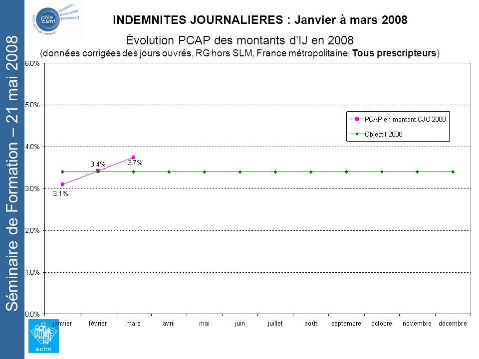 Séminaire de Formation – 21 mai 2008 INDEMNITES JOURNALIERES : Janvier à mars 2008 Évolution PCAP des montants dIJ en 2008 (données corrigées des jours ouvrés, RG hors SLM, France métropolitaine, Tous prescripteurs)