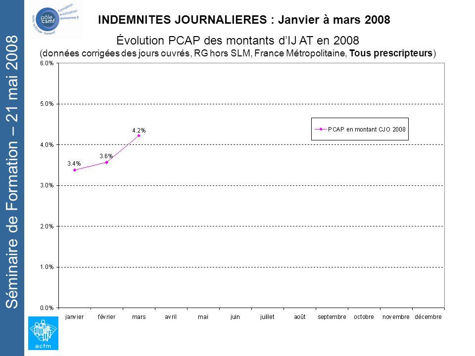 Séminaire de Formation – 21 mai 2008 Évolution PCAP des montants dIJ AT en 2008 (données corrigées des jours ouvrés, RG hors SLM, France Métropolitaine, Tous prescripteurs) INDEMNITES JOURNALIERES : Janvier à mars 2008