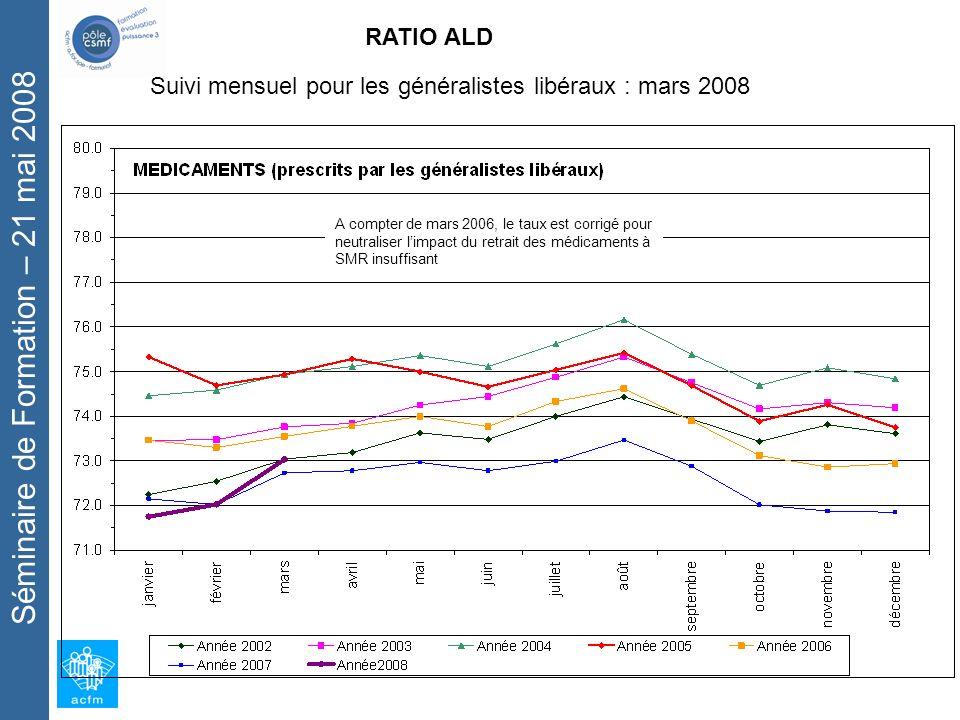 Séminaire de Formation – 21 mai 2008 RATIO ALD Suivi mensuel pour les généralistes libéraux : mars 2008 A compter de mars 2006, le taux est corrigé pour neutraliser limpact du retrait des médicaments à SMR insuffisant