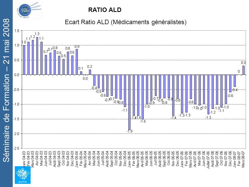 Séminaire de Formation – 21 mai 2008 RATIO ALD Ecart Ratio ALD (Médicaments généralistes)