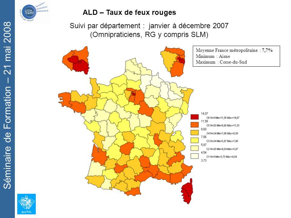 Séminaire de Formation – 21 mai 2008 Moyenne France métropolitaine : 7,7% Minimum : Aisne Maximum : Corse-du-Sud ALD – Taux de feux rouges Suivi par département : janvier à décembre 2007 (Omnipraticiens, RG y compris SLM)