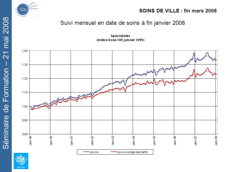 Séminaire de Formation – 21 mai 2008 Évolution PCAP des montants dIJ Maladie en 2008 (données corrigées des jours ouvrés, RG hors SLM, France métropolitaine, Tous prescripteurs) INDEMNITES JOURNALIERES : Janvier à mars 2008