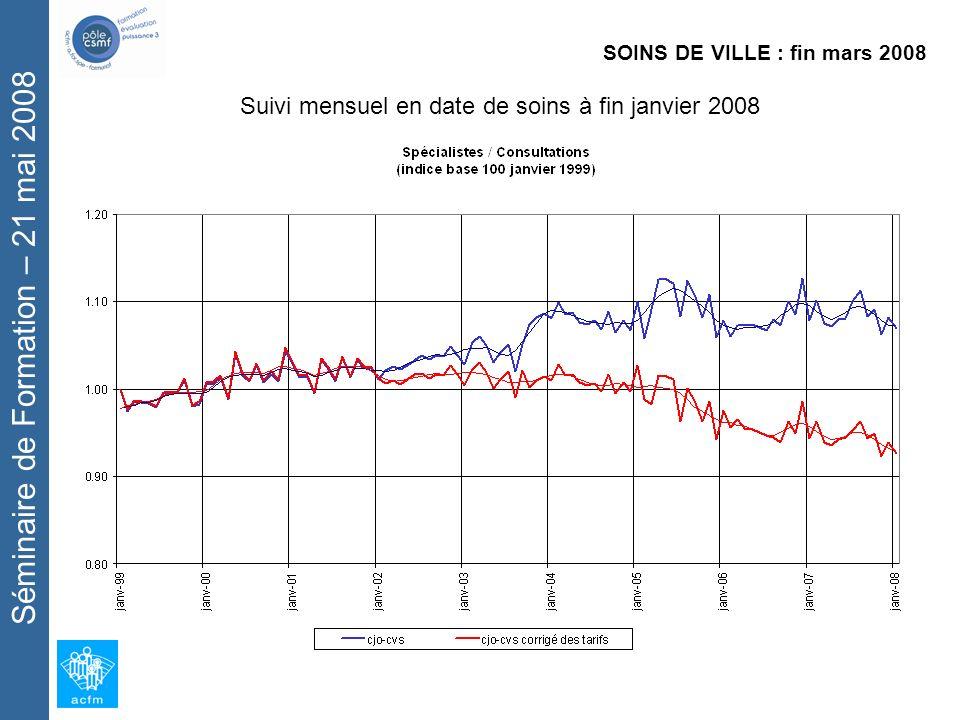 Séminaire de Formation – 21 mai 2008 SOINS DE VILLE : fin mars 2008 Suivi mensuel en date de soins à fin janvier 2008