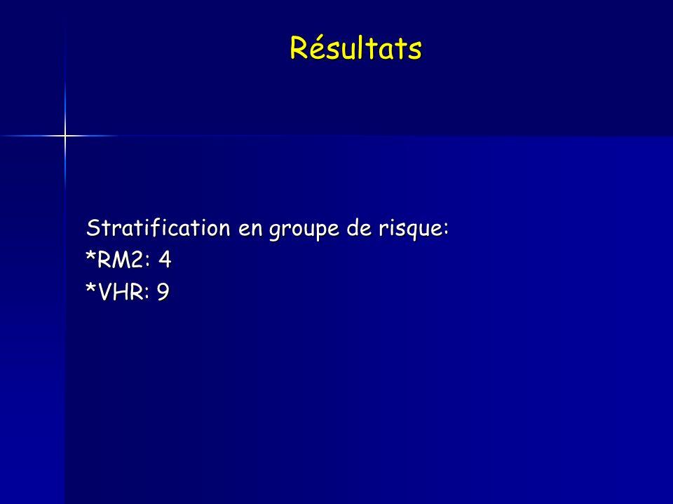 Résultats Stratification en groupe de risque: *RM2: 4 *VHR: 9