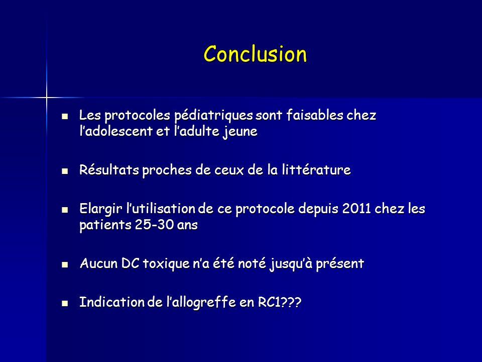Conclusion Les protocoles pédiatriques sont faisables chez ladolescent et ladulte jeune Les protocoles pédiatriques sont faisables chez ladolescent et
