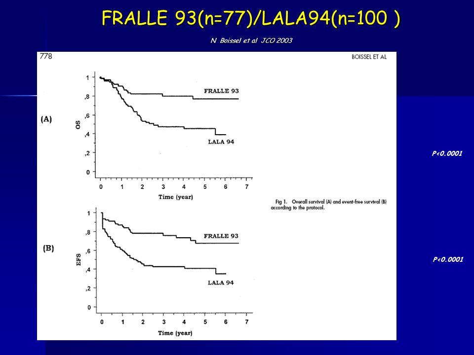 FRALLE 93(n=77)/LALA94(n=100 ) N Boissel et al JCO 2003 P<0.0001