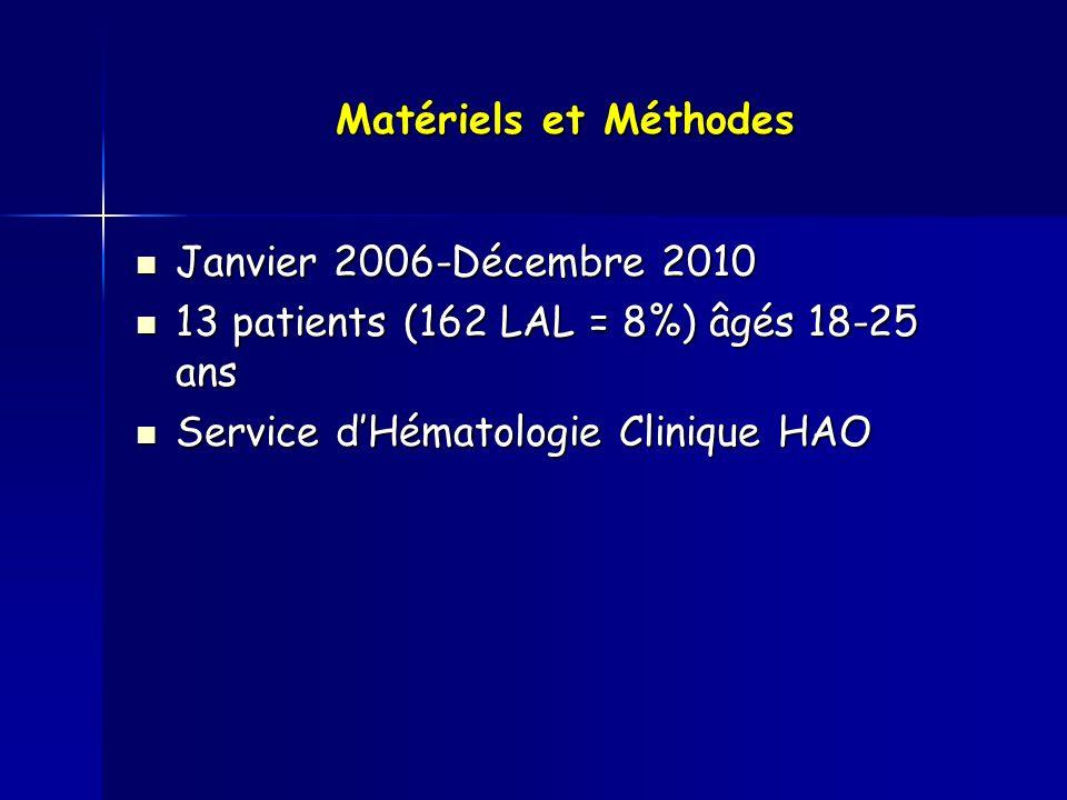 CARACTERISTIQUES Sex ratio 5.5 (M / F =11/2 ) Age médian 19 ans (18–25 ans) GB: < 50Giga/l > 50 Giga/l > 50 Giga/l 76 SNC + 1 LAL-B non Ph+ LAL-T LA Indifférenciée LA biphénotypique 2 8 (61.5%) 12 Absence de pousse cellulaire Caryotype normal Anomalies 6,14,1 t(12,21) Hyperdiploidie > 50 chr 25600