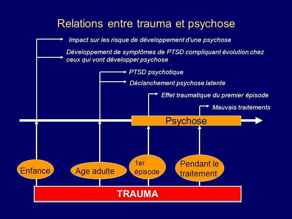 Relations entre trauma et psychose Psychose TRAUMA Enfance Age adulte 1er épisode Pendant le traitement Impact sur les risque de développement dune ps