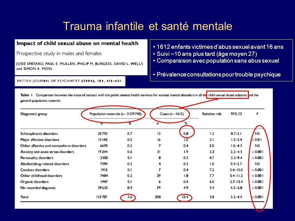 Trauma infantile et santé mentale 1612 enfants victimes dabus sexuel avant 16 ans Suivi ~10 ans plus tard (âge moyen 27) Comparaison avec population s