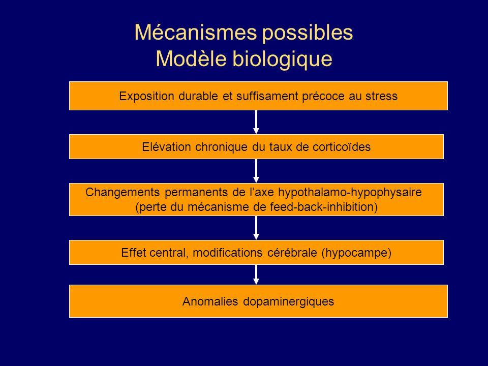 Mécanismes possibles Modèle biologique Exposition durable et suffisament précoce au stress Elévation chronique du taux de corticoïdes Changements perm