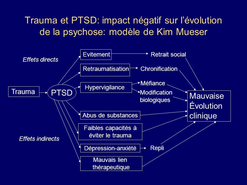 Trauma et PTSD: impact négatif sur lévolution de la psychose: modèle de Kim Mueser Trauma PTSD Effets directs Effets indirects Mauvaise Évolution clin