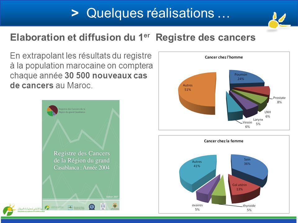 > Quelques réalisations … En extrapolant les résultats du registre à la population marocaine on comptera chaque année 30 500 nouveaux cas de cancers a