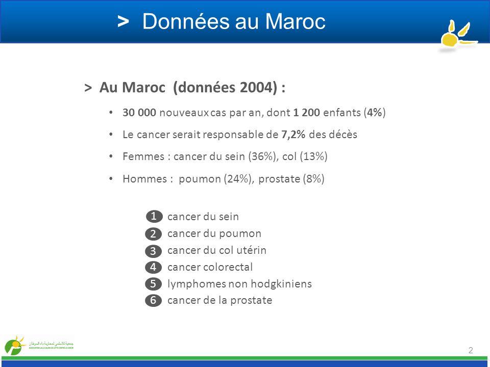 > Données au Maroc > Au Maroc (données 2004) : 30 000 nouveaux cas par an, dont 1 200 enfants (4%) Le cancer serait responsable de 7,2% des décès Femm