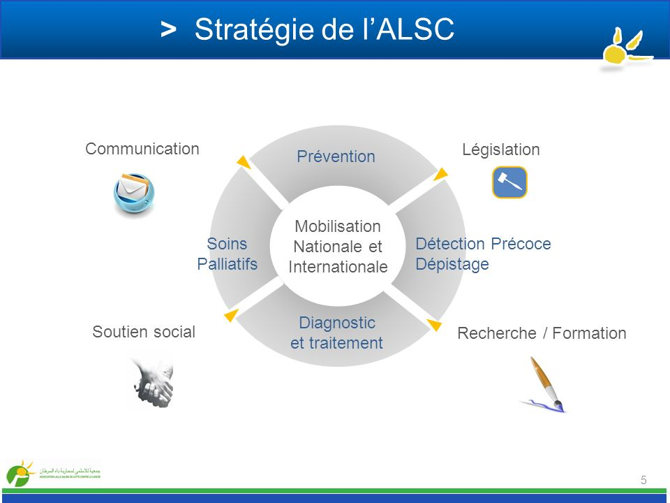 5 > Stratégie de lALSC Mobilisation Nationale et Internationale Prévention Détection Précoce Dépistage Diagnostic et traitement Soins Palliatifs Légis
