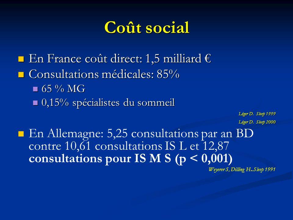 Coût social En France coût direct: 1,5 milliard En France coût direct: 1,5 milliard Consultations médicales: 85% Consultations médicales: 85% 65 % MG