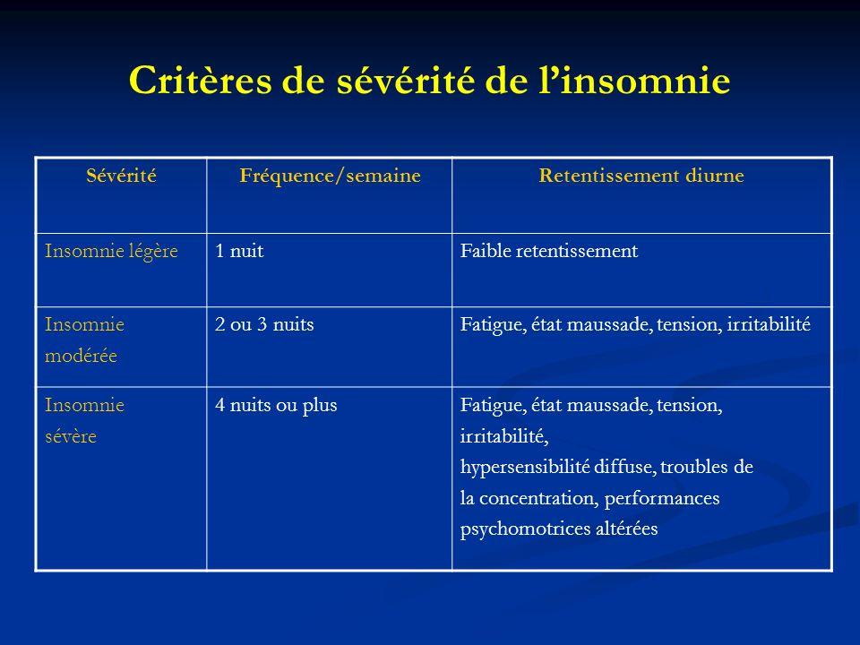 Critères de sévérité de linsomnie SévéritéFréquence/semaineRetentissement diurne Insomnie légère1 nuitFaible retentissement Insomnie modérée 2 ou 3 nu