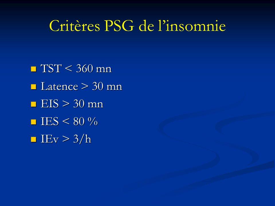 Critères PSG de linsomnie TST < 360 mn TST < 360 mn Latence > 30 mn Latence > 30 mn EIS > 30 mn EIS > 30 mn IES < 80 % IES < 80 % IEv > 3/h IEv > 3/h
