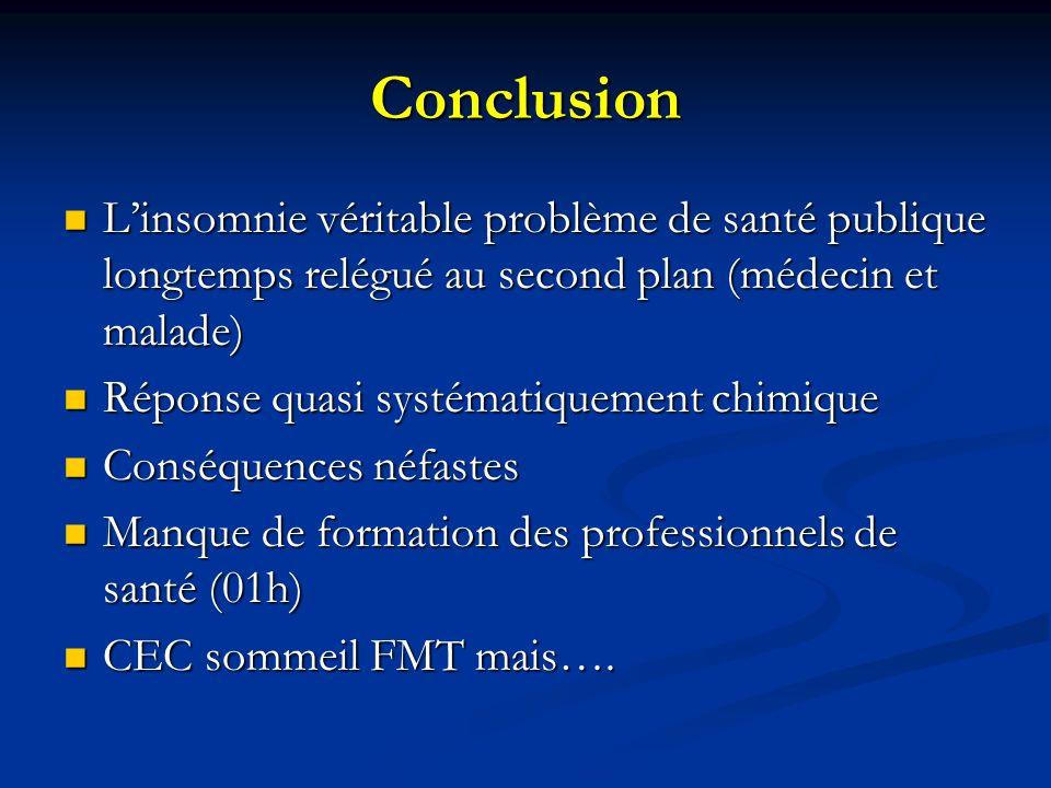 Conclusion Linsomnie véritable problème de santé publique longtemps relégué au second plan (médecin et malade) Linsomnie véritable problème de santé p