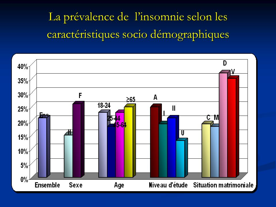La prévalence de linsomnie selon les caractéristiques socio démographiques