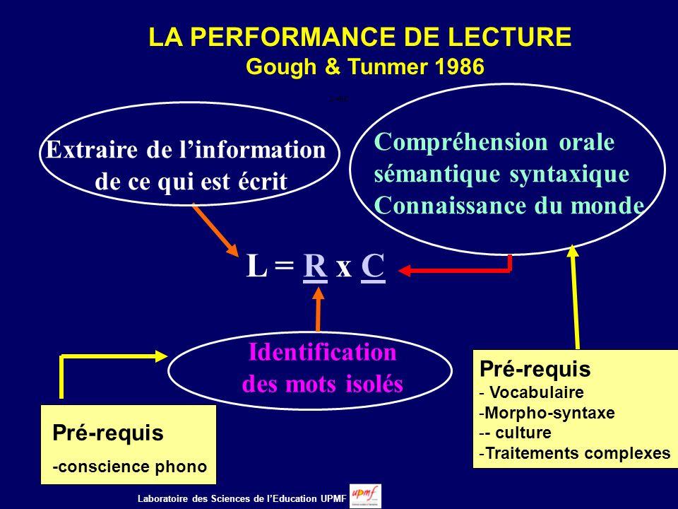 LA PERFORMANCE DE LECTURE Gough & Tunmer 1986 L = R x CL = R x C Extraire de linformation de ce qui est écrit Identification des mots isolés L=RC Compréhension orale sémantique syntaxique Connaissance du monde Pré-requis - Vocabulaire -Morpho-syntaxe -- culture -Traitements complexes Pré-requis -conscience phono Laboratoire des Sciences de lEducation UPMF