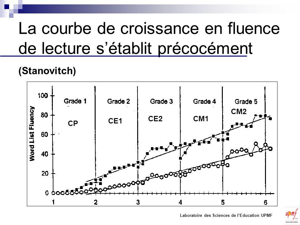 La courbe de croissance en fluence de lecture sétablit précocément CP CE1 CE2CM1 CM2 (Stanovitch) Laboratoire des Sciences de lEducation UPMF