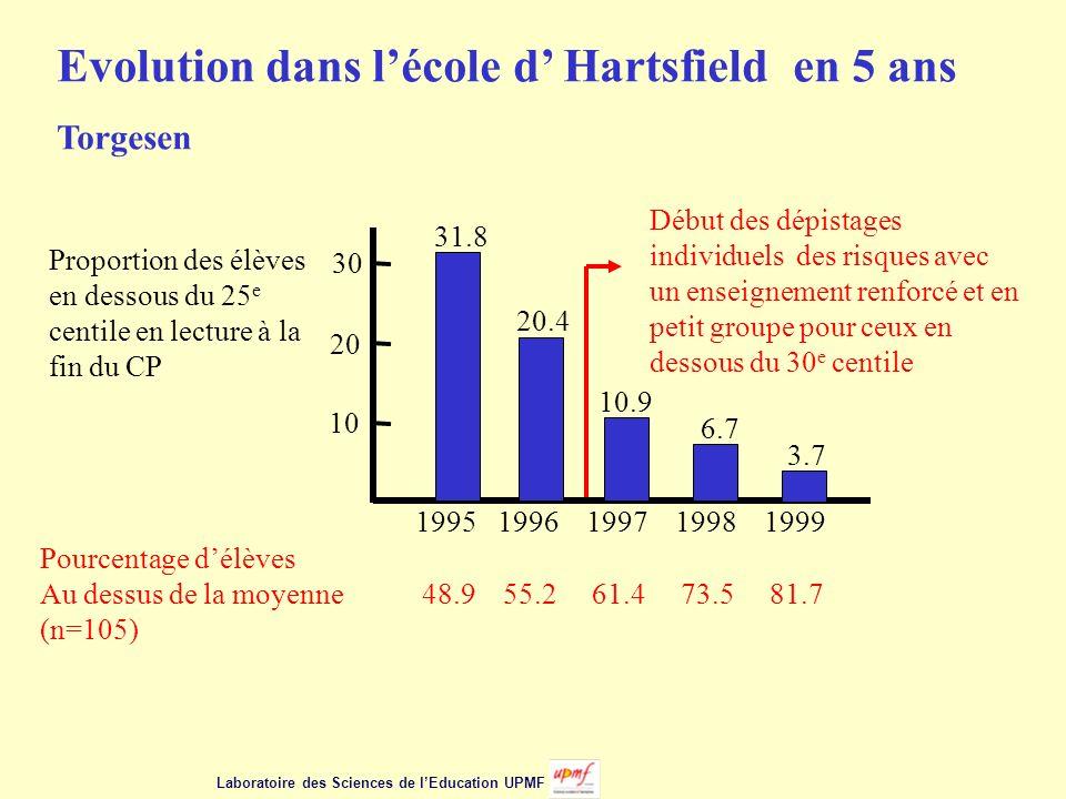 Proportion des élèves en dessous du 25 e centile en lecture à la fin du CP 10 20 30 31.8 20.4 10.9 6.7 3.7 1995 1996 1997 1998 1999 Pourcentage délèves Au dessus de la moyenne 48.9 55.2 61.4 73.5 81.7 (n=105) Evolution dans lécole d Hartsfield en 5 ans Torgesen Début des dépistages individuels des risques avec un enseignement renforcé et en petit groupe pour ceux en dessous du 30 e centile Laboratoire des Sciences de lEducation UPMF