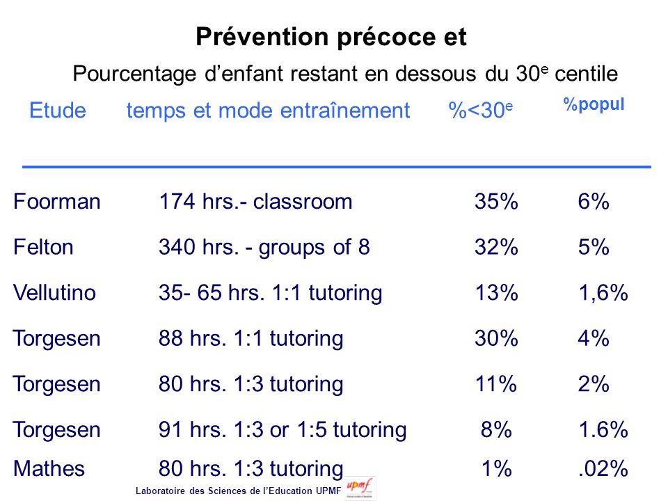 Prévention précoce et Etude temps et mode entraînement %<30 e %popul Foorman 174 hrs.- classroom35% 6% Felton 340 hrs.