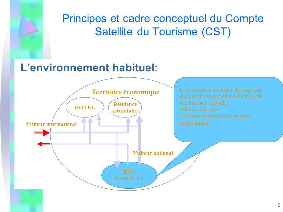12 Principes et cadre conceptuel du Compte Satellite du Tourisme (CST) Lenvironnement habituel: ENV. HABITUEL Territoire économique Visiteur internati