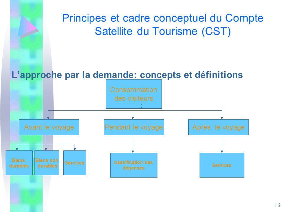 16 Principes et cadre conceptuel du Compte Satellite du Tourisme (CST) Lapproche par la demande: concepts et définitions Consommation des visiteurs Av