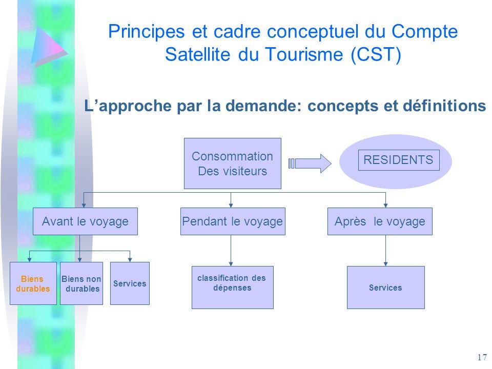 17 Principes et cadre conceptuel du Compte Satellite du Tourisme (CST) Lapproche par la demande: concepts et définitions Consommation Des visiteurs Av