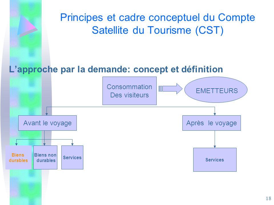 18 Principes et cadre conceptuel du Compte Satellite du Tourisme (CST) Lapproche par la demande: concept et définition Consommation Des visiteurs Avan
