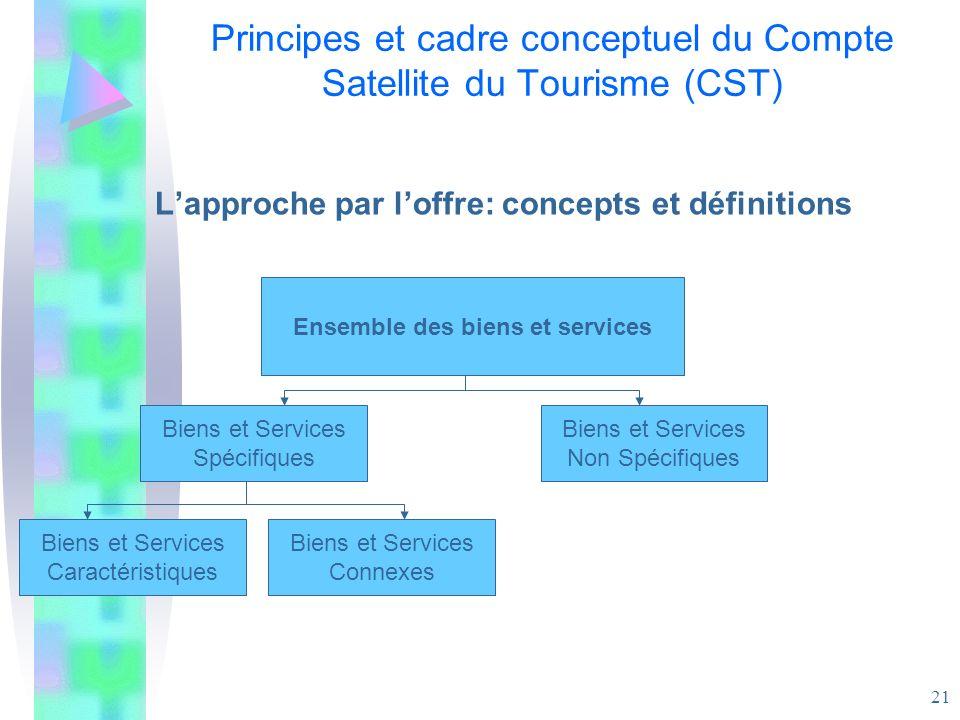 21 Principes et cadre conceptuel du Compte Satellite du Tourisme (CST) Lapproche par loffre: concepts et définitions Ensemble des biens et services Bi