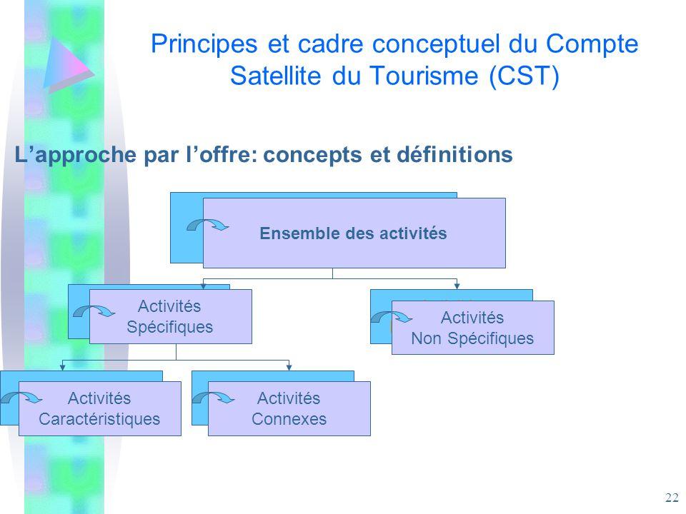 22 Principes et cadre conceptuel du Compte Satellite du Tourisme (CST) Lapproche par loffre: concepts et définitions Ensemble des activités Activités