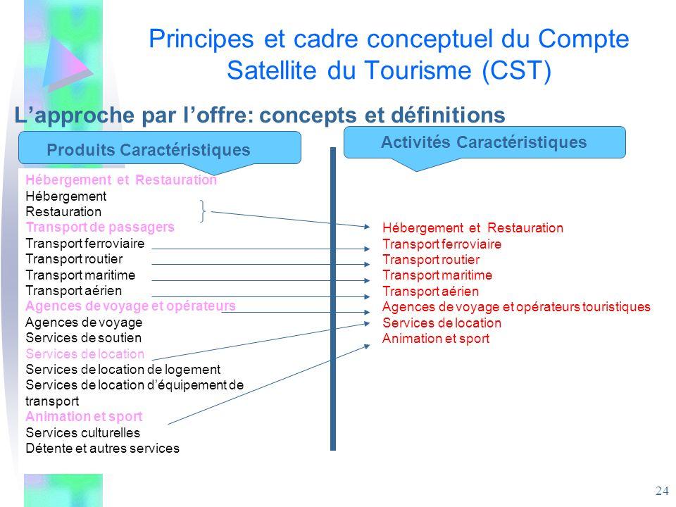 24 Principes et cadre conceptuel du Compte Satellite du Tourisme (CST) Lapproche par loffre: concepts et définitions Hébergement et Restauration Héber